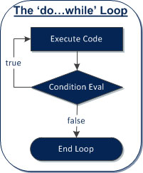 A do while loop always executes the first time it appears in a c program.