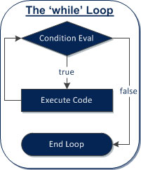 The while loop executes as long as the conditions is true.